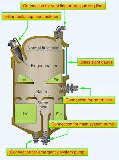 aircraft hydraulic system diagram