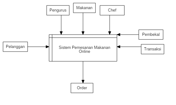 Jenis Uml Diagram