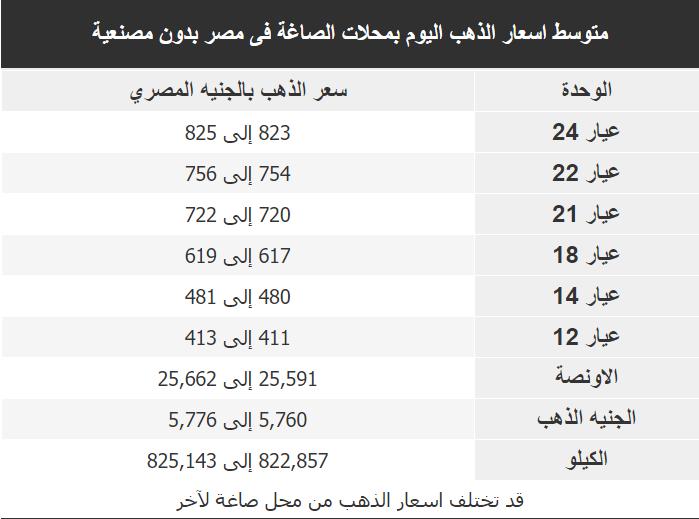 اسعار الذهب اليوم فى مصر Gold الجمعة 6 مارس 2020