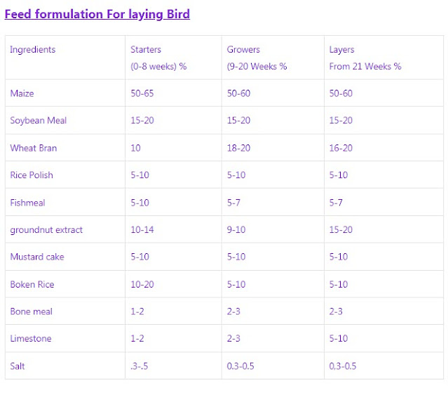 Feed formula for layers