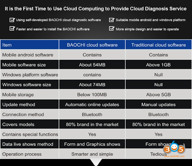 nissan-ing-cloud-diagnostic-3