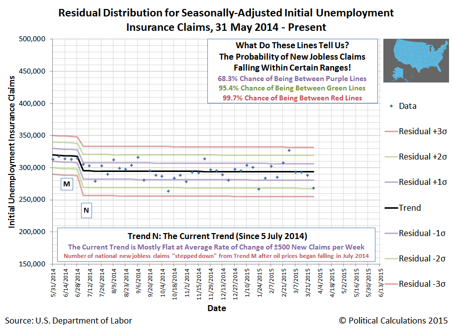 Residual Distribution of Seasonally-Adjusted Initial Unemployment Insurance Claims, 31 May 2014 - 28 March 2015