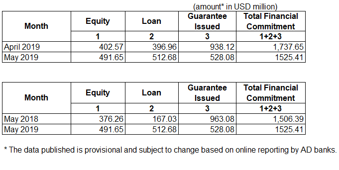 Outward Foreign Direct Investment (OFDI) for May 2019