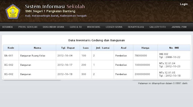 Data Inventaris Bangunan