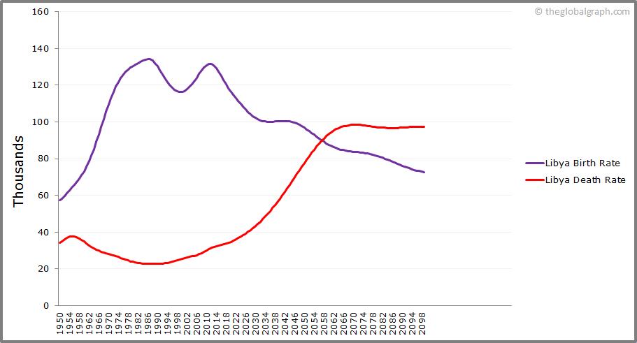 Libya  Birth and Death Rate