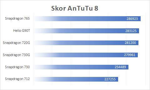 AnTuTu Benchmark Helio G90T, Snapdragon 720G, 730G, 712, 765