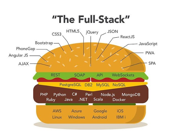 What are the crucial Full Stack Developer skills?