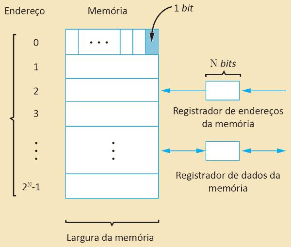 Estrutura de uma unidade de memória de acesso aleatório