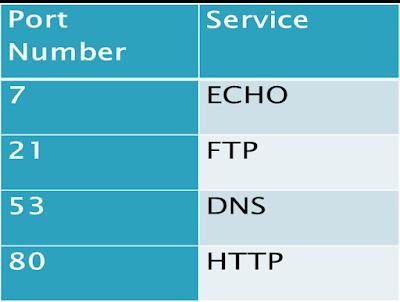 Socket port number and services