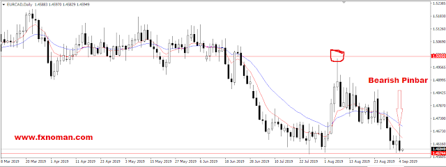 EURCAD – Bearish Pinbar printed to Breakdown Support, Downtrend may continue to next support 1.44362