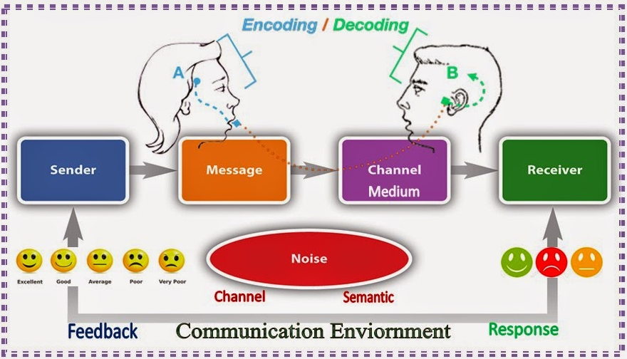 Five Elements (Factors) of the Process of Communication