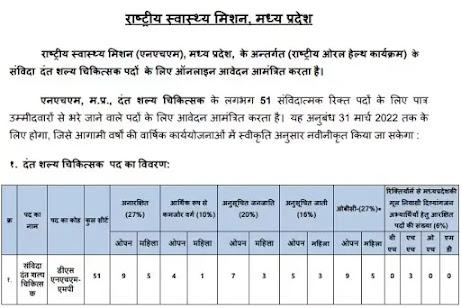 NHM Bhopal  Recruitment 2021 | 51 Vacancy Of Dental Surgeon