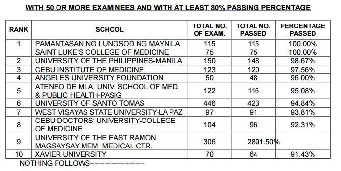 top 10 performing schools in the September 2016 Physician Licensure Examination