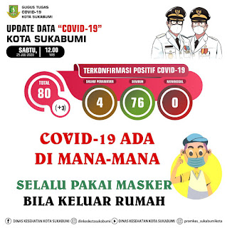 Data Covid-19 Kota Sukabumi