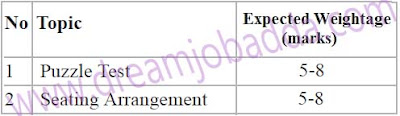 SBI PO 2016 Reasoning Preparation Guidelines High Weight High Difficult Topics