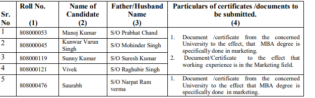 It is for information of all concerned that the following candidates, who appeared for evaluation of 15 marks on prescribed parameters for the post of Marketing Assistant (Post code -808) on 23.06.2021; are required to submit the requisite documents as per detail given in column No. 4 below, in support of their eligibility for the post, as per essential qualification (s) mentioned in the R&P Rules and advertisement:-