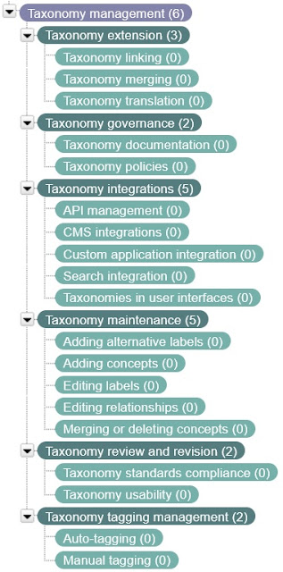 Taxonomy in PoolParty software