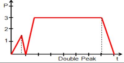 Double%2BPeak