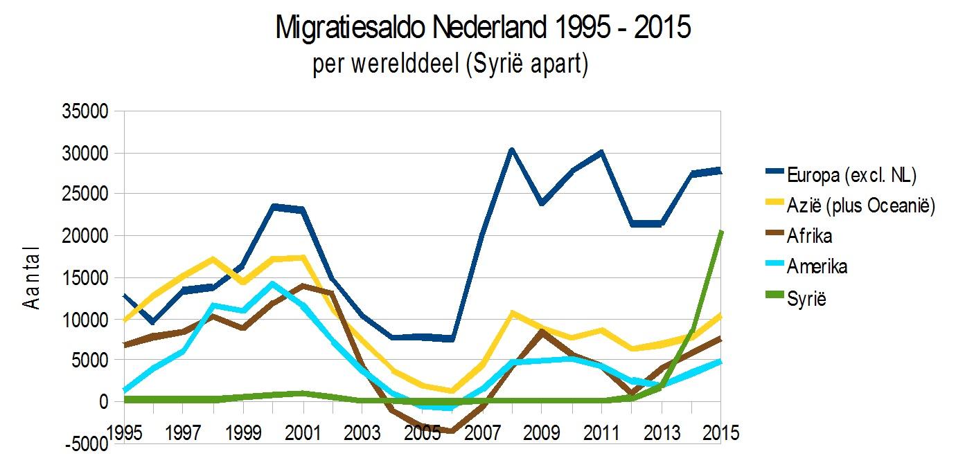 Migratiesaldo%2BWerelddelen%2Ben%2BSyrie.jpg