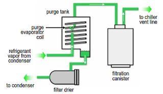 Purge System of Chiller Compressor