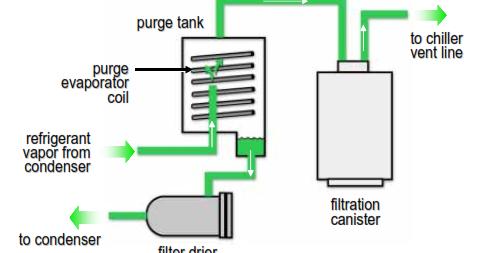 Purge Chiller Diagram Illustration Of Wiring Diagram