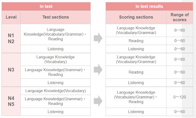 Tes kemampuan Bahasa Jepang JLPT di Indonesia