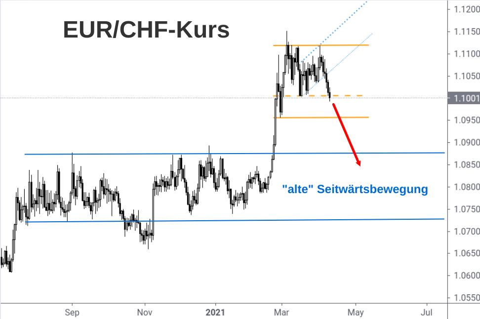 EUR/CHF-Kursverlauf zeigt im April 2021 nach unten