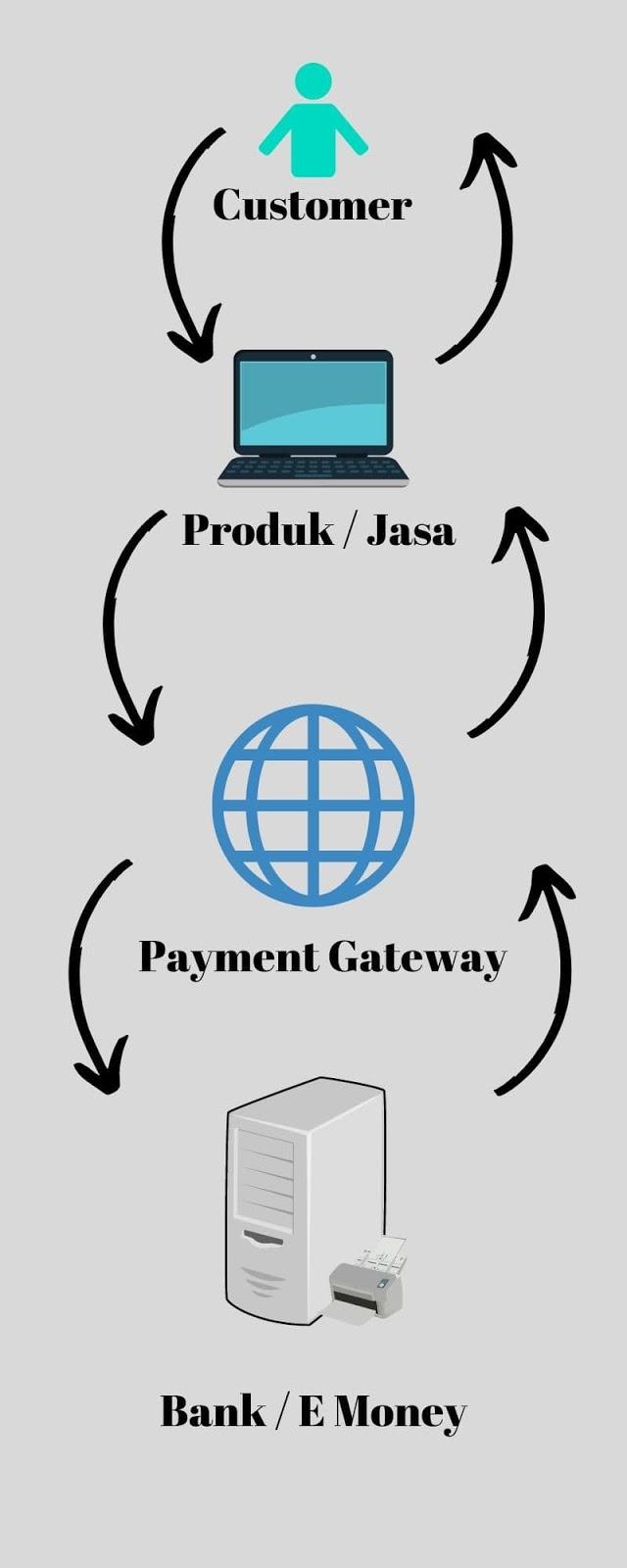 Payment Gateway Indonesia: Pengertian, Jenis, Dan Cara ...