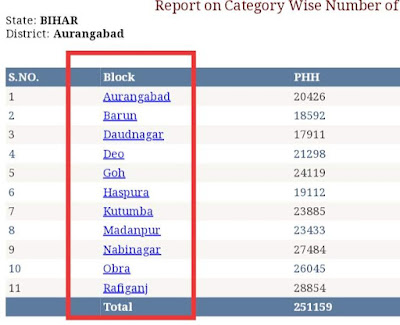 EPDS Bihar Ration Card List,