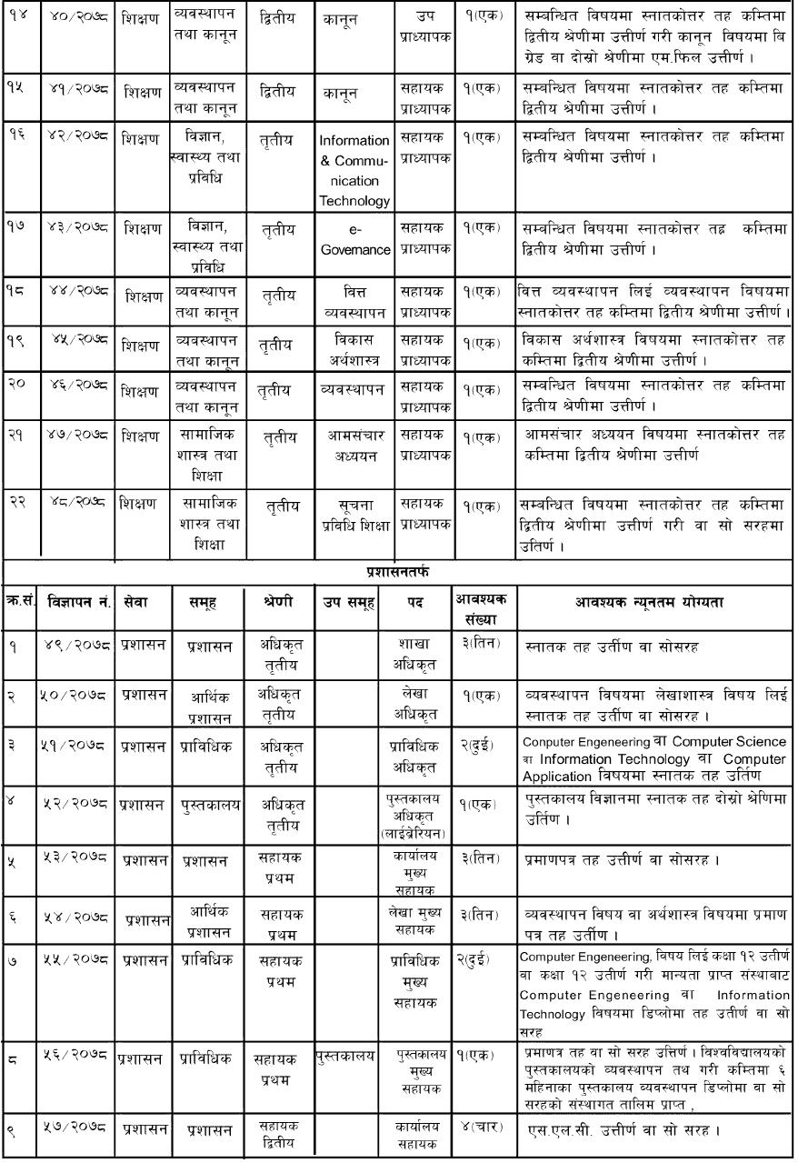 Nepal Open University Job Vacancy for Various Position
