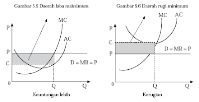 Penentuan Harga dan Jumlah Barang Pasar