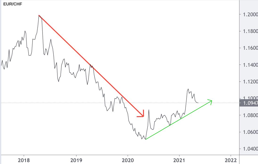 Linienchart EUR/CHF-Kurs lange Talfahrt kurzer Anstieg