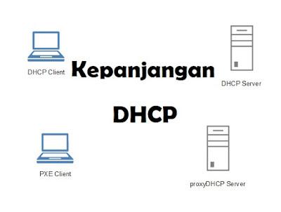 Kepanjangan DHCP: Singkatan Dari?