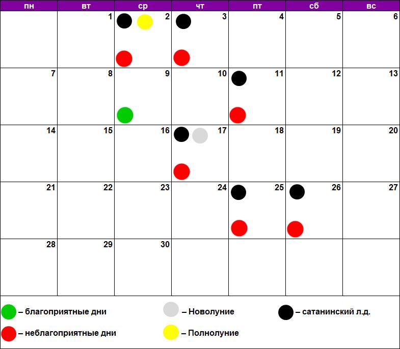 Удаление родинок, бородавок, папиллом по лунному календарю сентябрь 2020