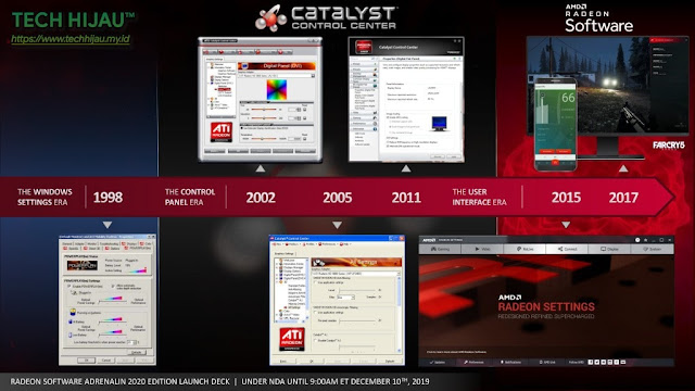 Tech Hijau™ — Timeline AMD dari Tahun ke Tahun