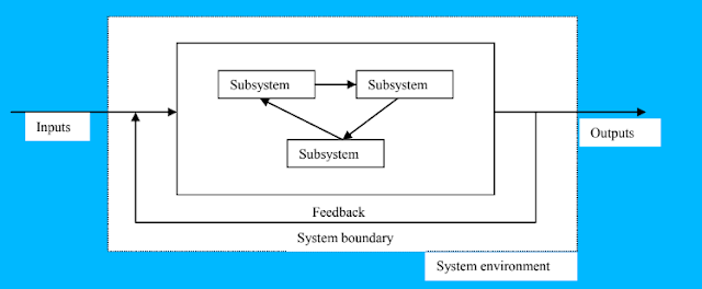 What is System?   SAD