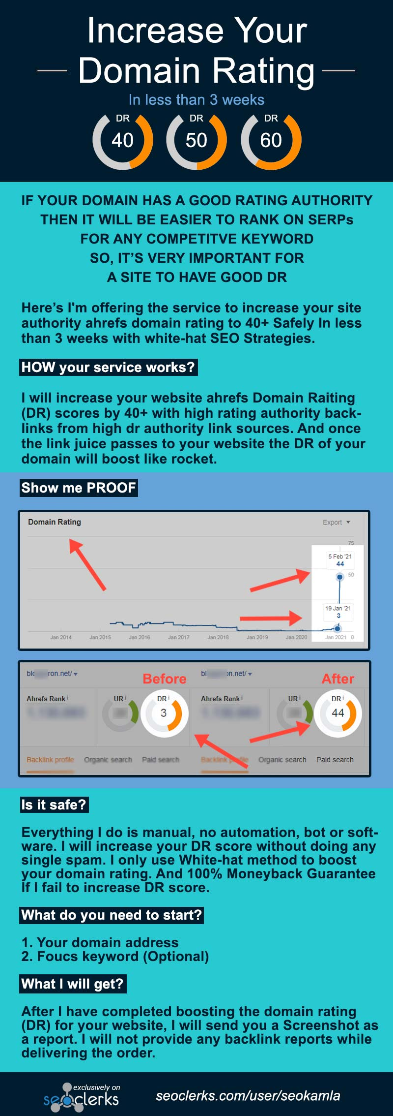 Increase Your Website DR ahrefs Domain Rating to 40+ 50+ 60+ 70+ FAST infographic