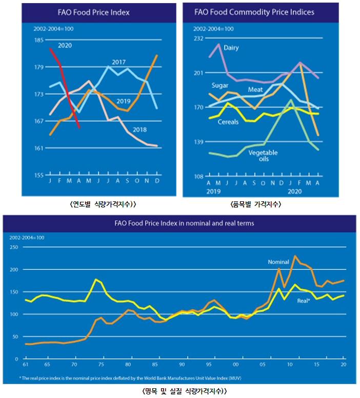 2020년 4월 세계식량가격지수 전월 대비 3.4% 하락 165.5포인트