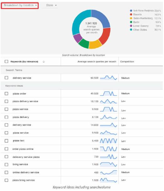 Keyword ideas including search volume