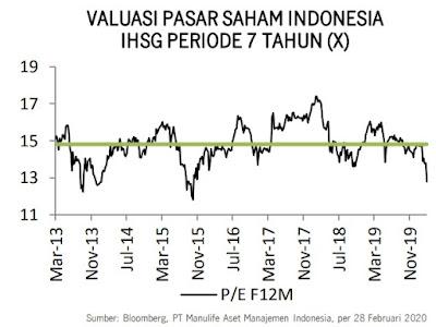Valuasi Pasar Saham Indonesia IHSG Periode Tahun (X)