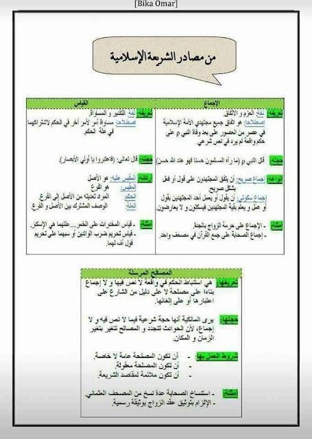 من مصادر الشريعة الإسلامية
