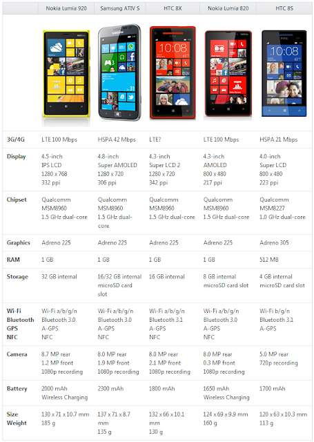 Nokia Lumia 920 VS. Samsung ATIVS VS. HTC 8X VS. Nokia Lumia 820 VS. HTC 8S