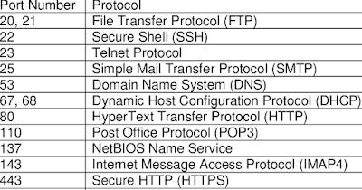 Pengertian Port Number (Nomor Port) Pada Komputer, cara kerja port number, pengertian port number, kegunaan port number, cara mengetahui port number, jenis jenis port number
