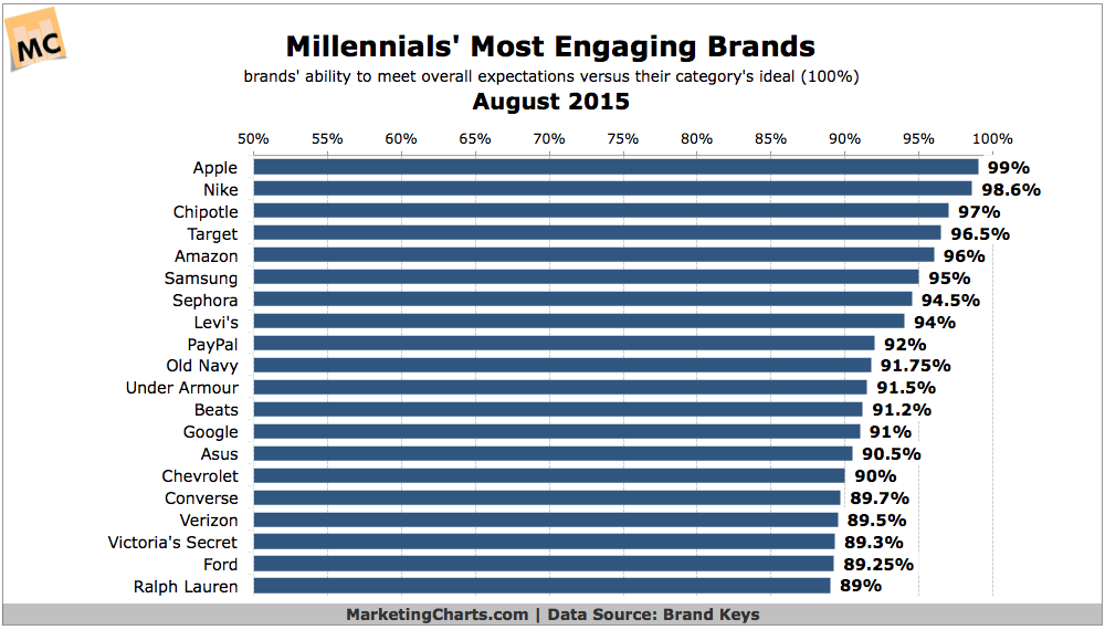 Millennials' most engaging brands
