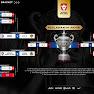 Jadual Dan Keputusan Terkini Piala Malaysia 2020