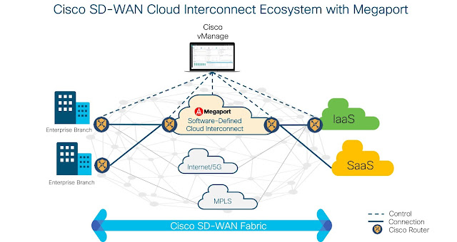 Cisco Tutorials and Materials, Cisco Leaning, Cisco Exam Prep, Cisco Guides, Cisco SD-WAN