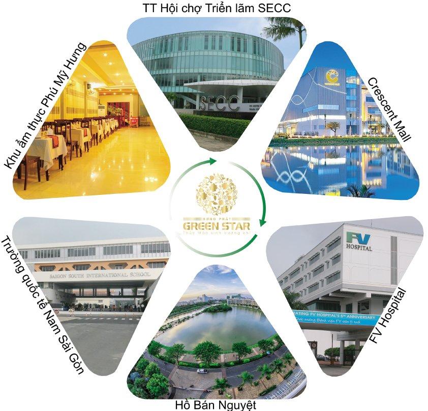 Tiện ích căn hộ Green Star Nguyễn Lương Bằng