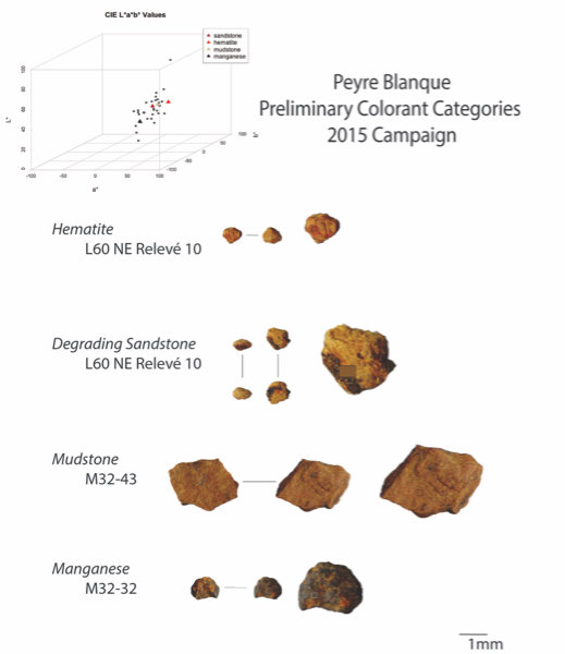 Peyre Blanque Archaeological Project - pigments categories (2015)