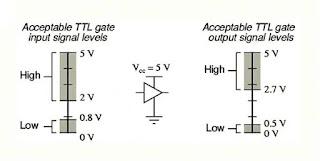 الفرق بين عائلة TTL و CMOS