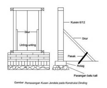 1. Cara Pemasangan Kusen Jendela
